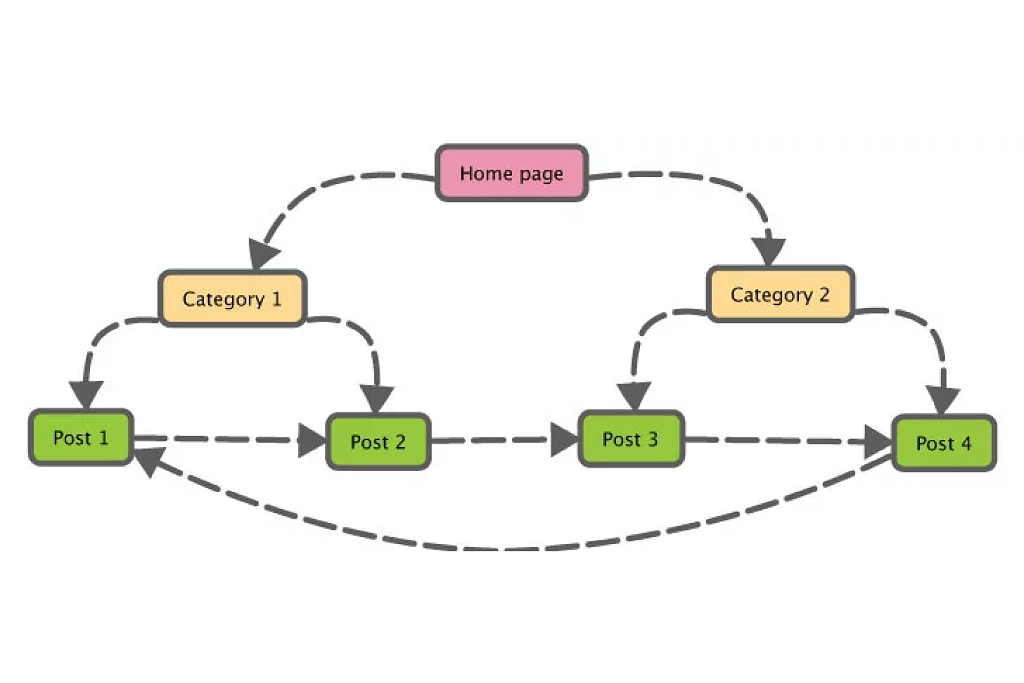 Webpage link building flow chart per category