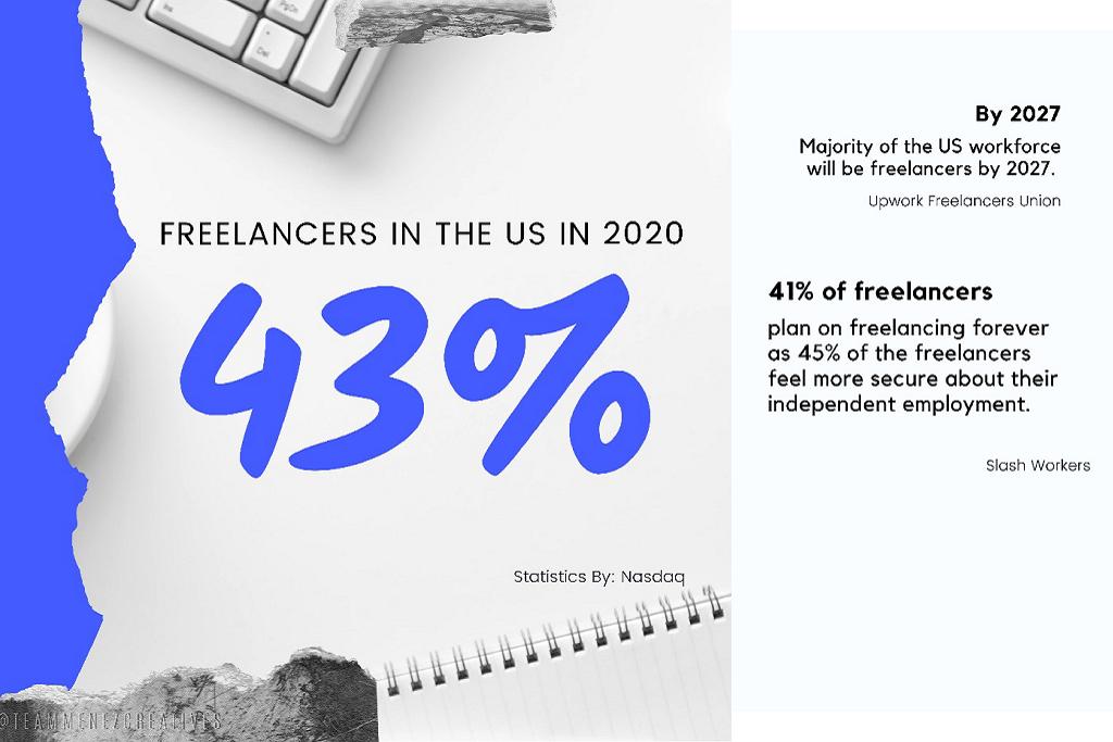 Infographic percentage of freelancers